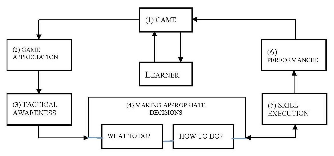 Commentary: Teaching Games of Understanding (TGfU) coaching